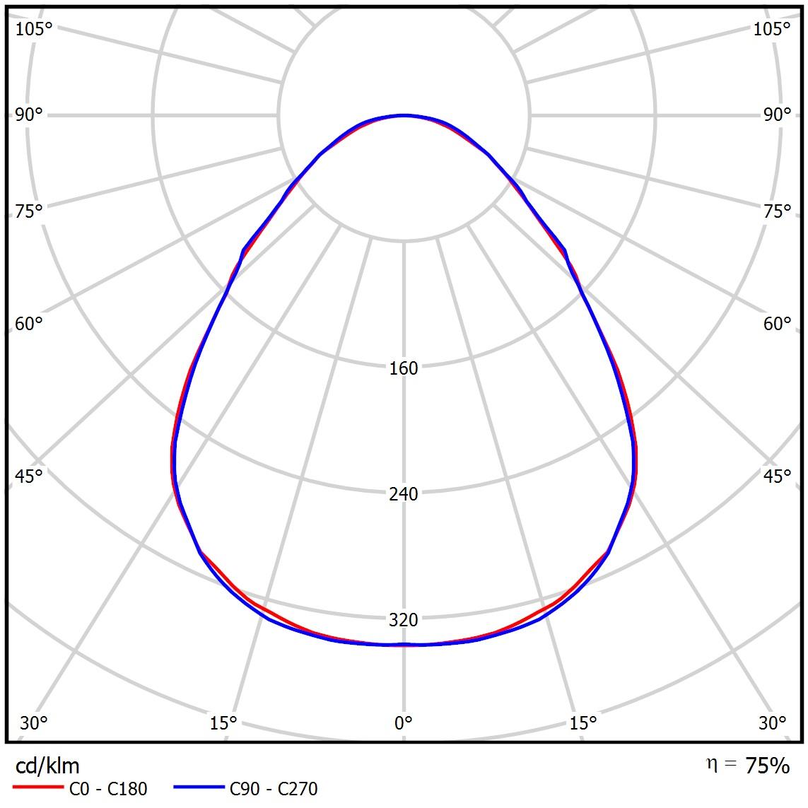 Кривая силы света типа