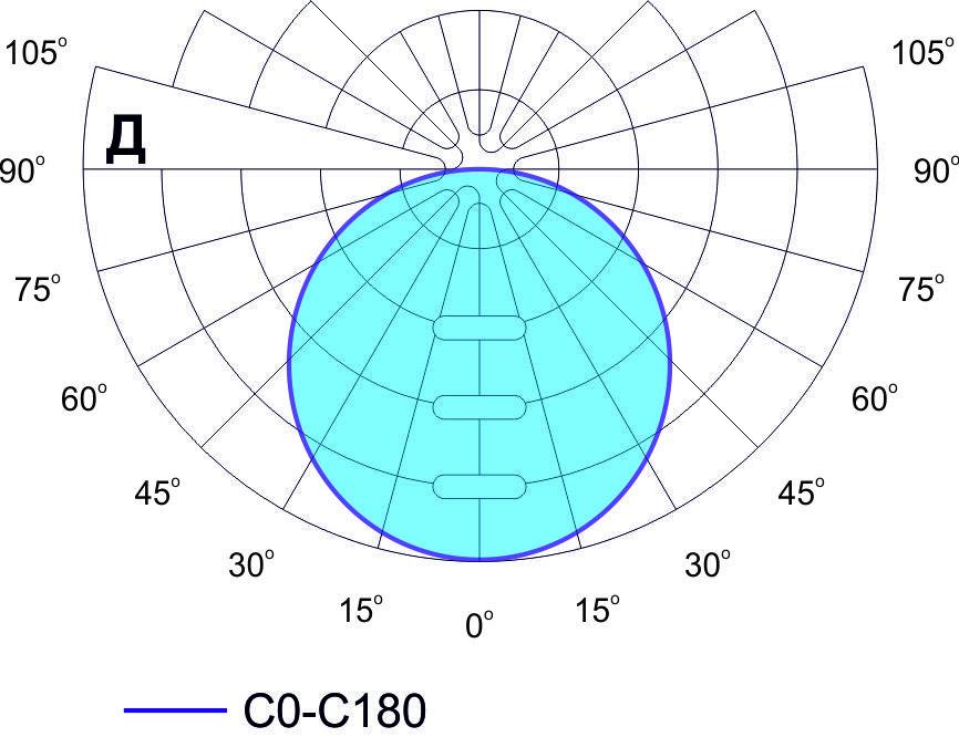 Кривая силы света типа Д