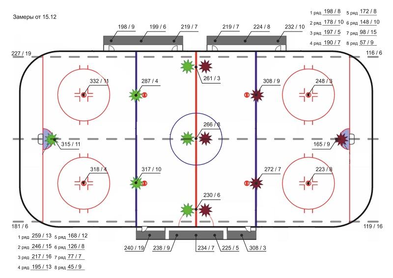 Замеры освещенности ледовой арены Ермак от 15.12.2016